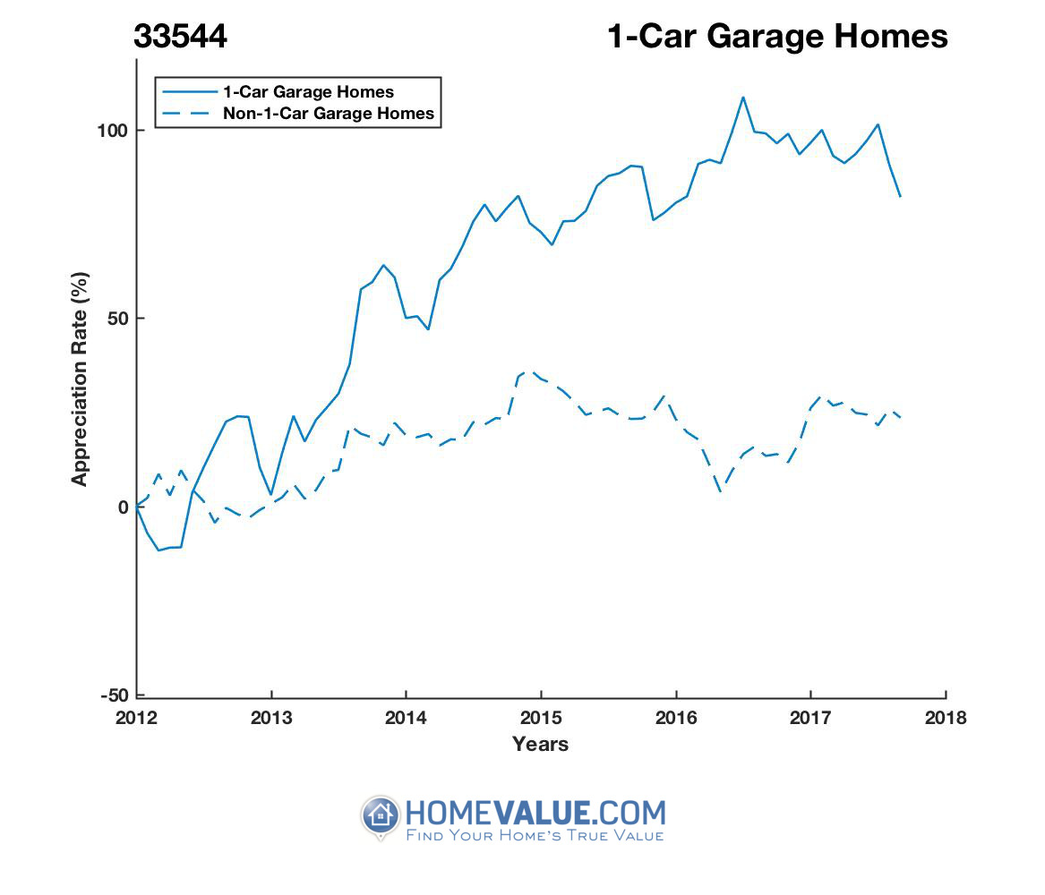 1 Car Garage Homes have appreciated 93% faster since 03/15/2012.