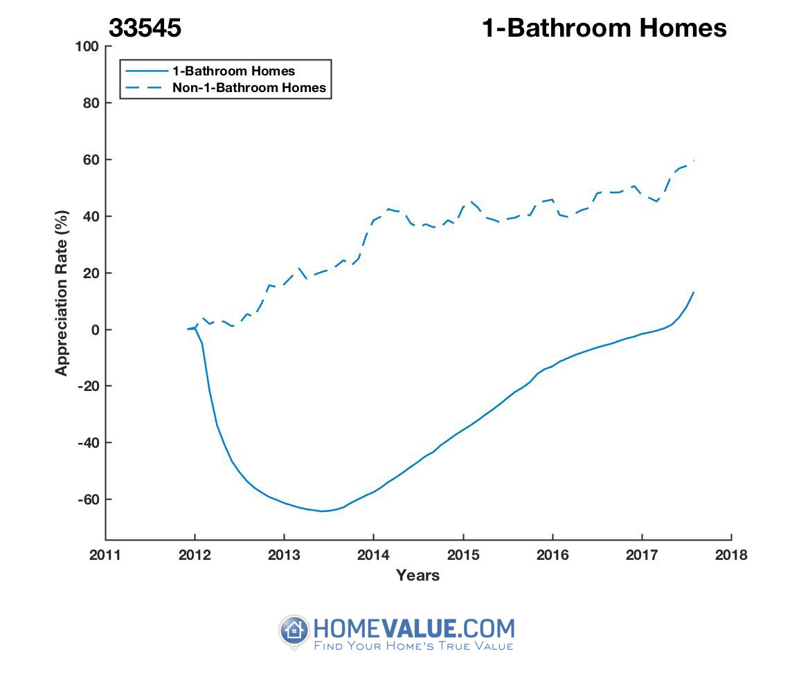 1 Bathroom Homes have appreciated 3.0x faster since 03/15/2013.