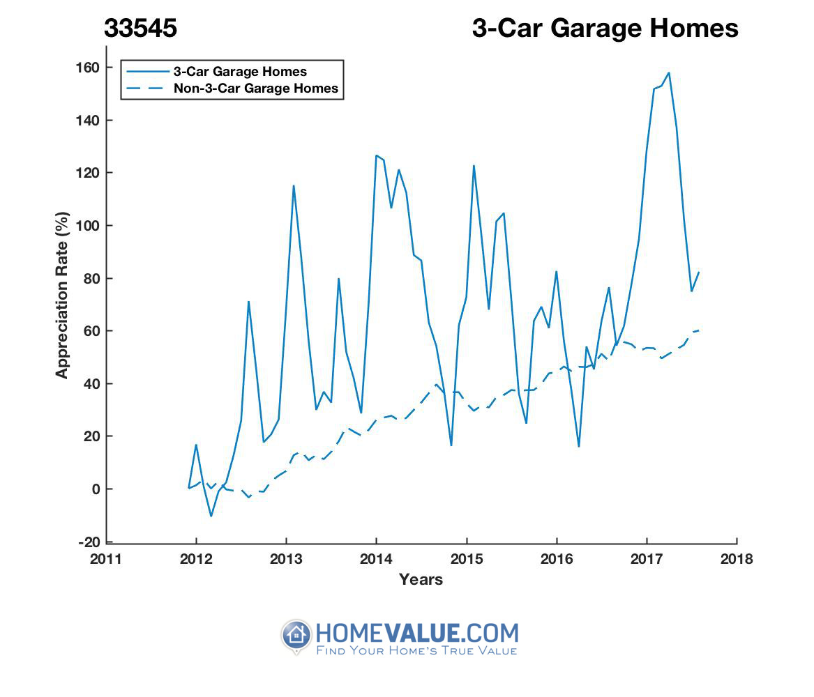 3 Car Garage Homes have appreciated 82% faster since 03/15/2016.