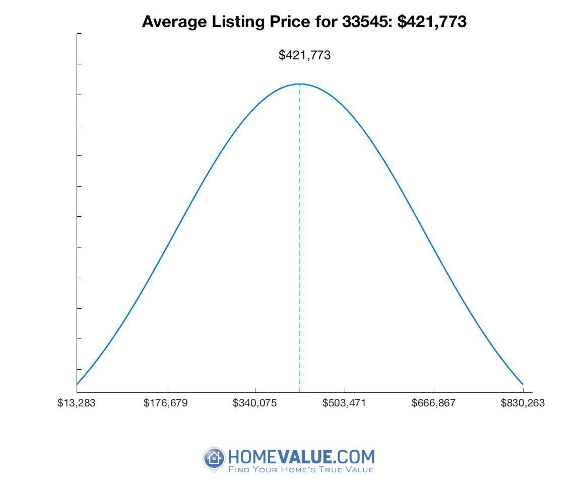 Average List Price 33545