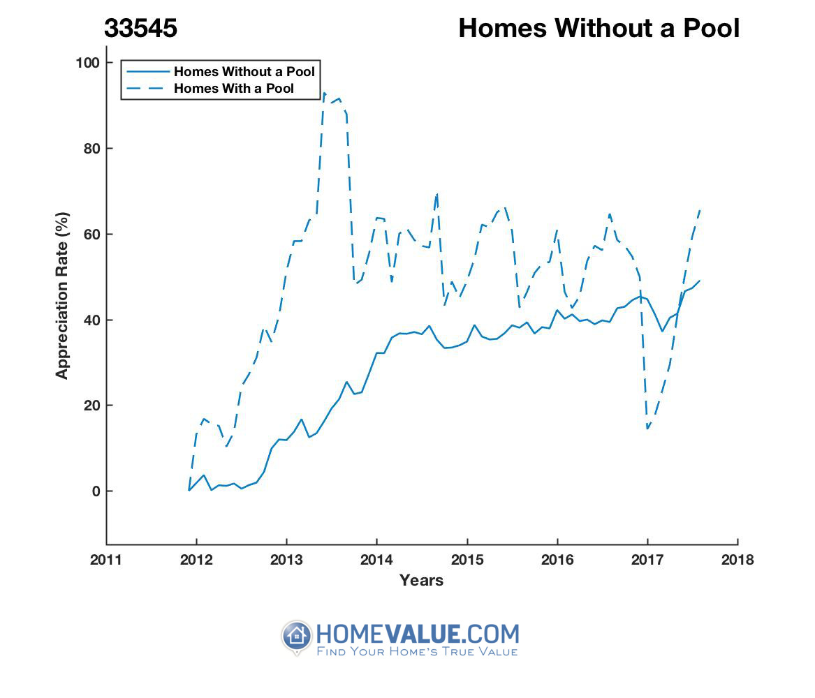 Homes Without A Pool Homes have appreciated 31% faster since 03/15/2013.