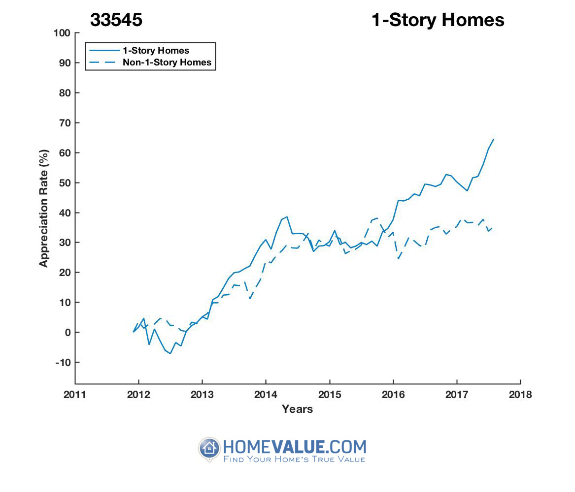 1 Story Homes have appreciated 37% faster since 03/15/2012.