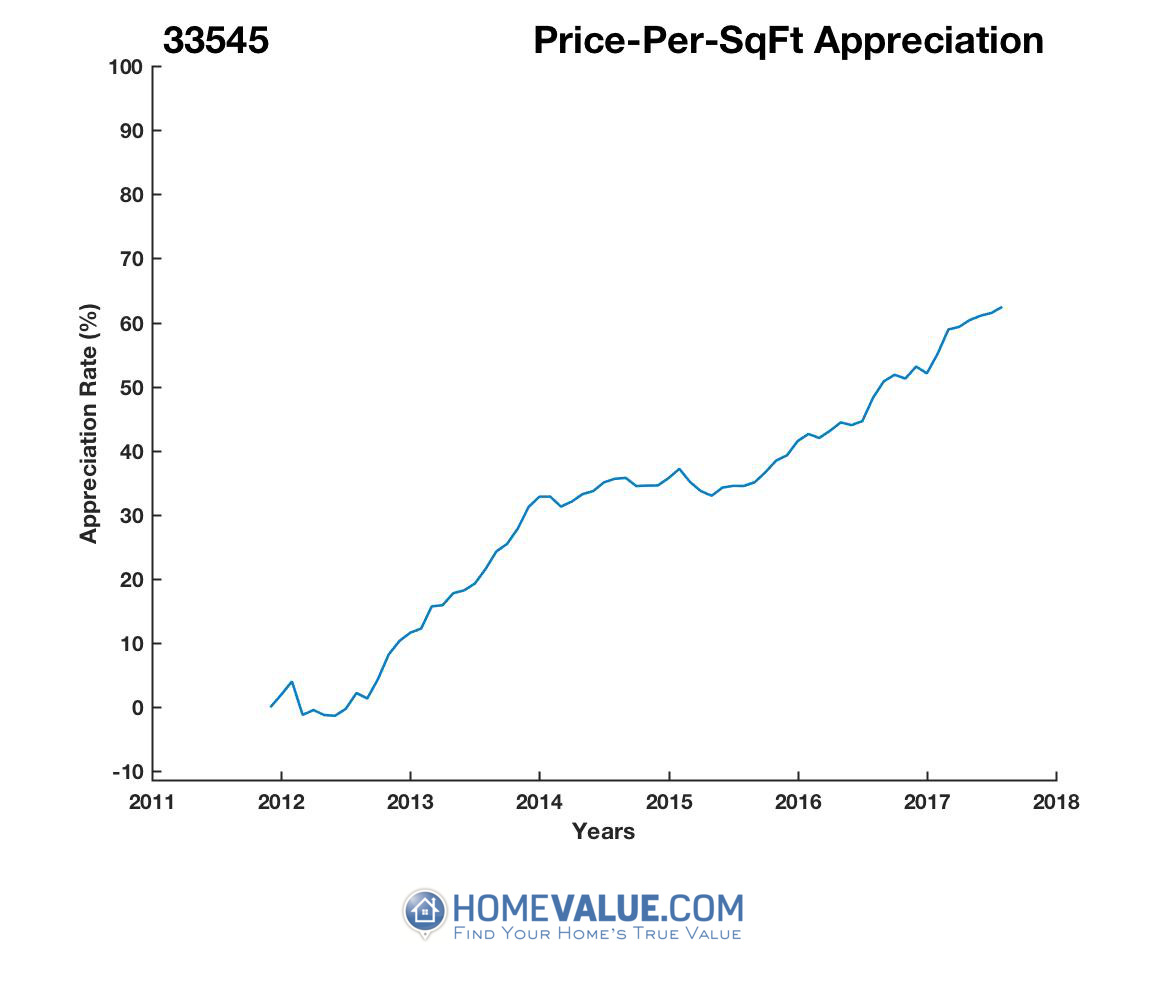 Average Price Per Sq.Ft. 33545