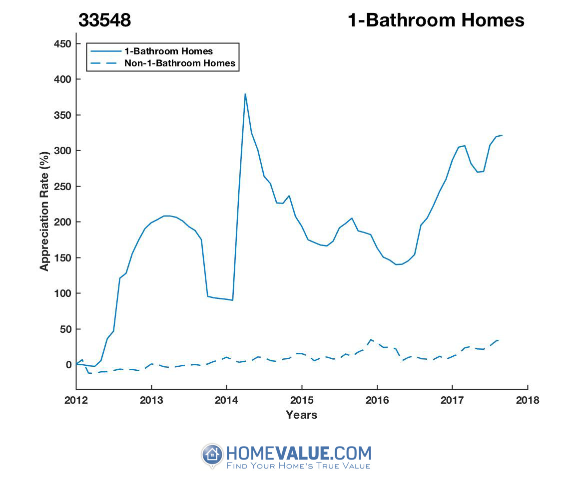1 Bathroom Homes have appreciated 3.7x faster since 03/15/2012.