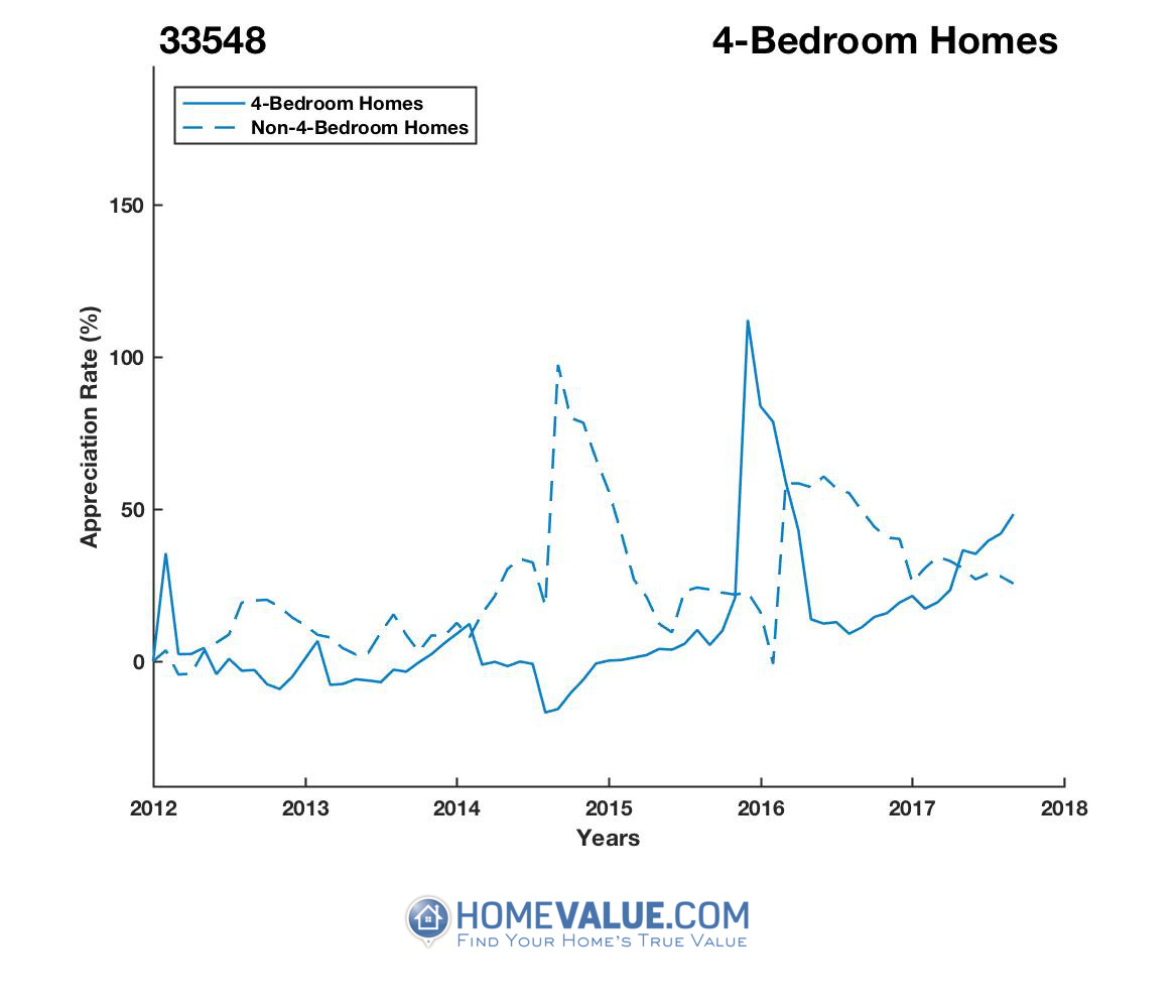 4 Bedrooms Homes have appreciated 84% faster since 09/15/2014.