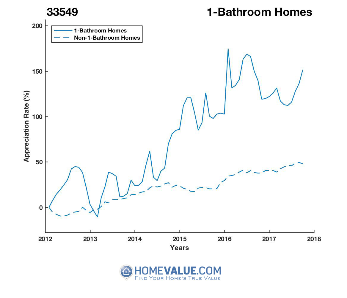 1 Bathroom Homes have appreciated 89% faster since 09/15/2013.