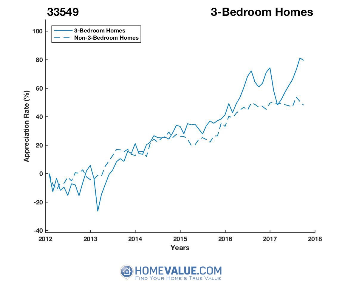 3 Bedrooms Homes have appreciated 65% faster since 09/15/2012.