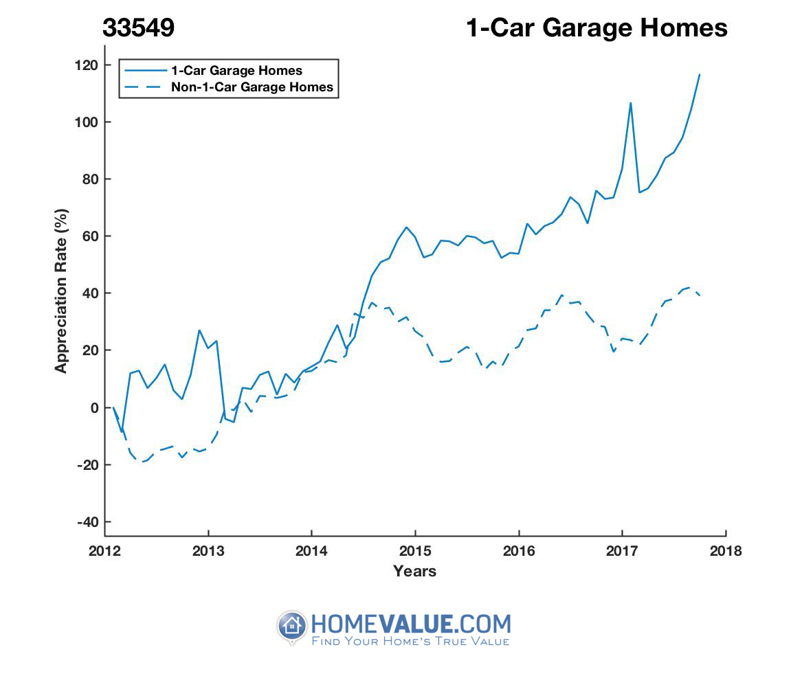 1 Car Garage Homes have appreciated 88% faster since 03/15/2013.