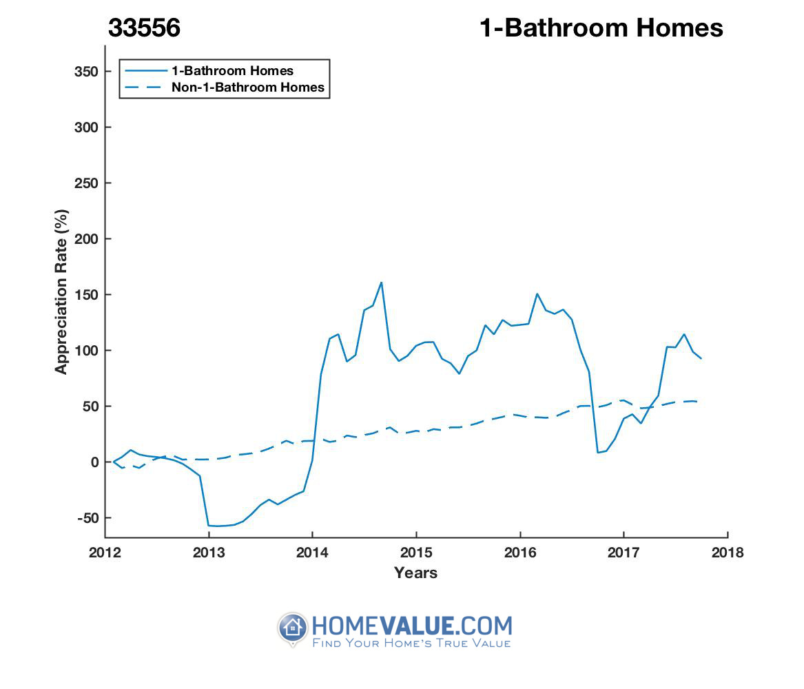 1 Bathroom Homes have appreciated 4.0x faster since 03/15/2013.