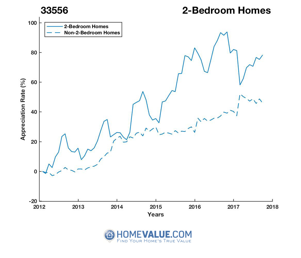 2 Bedrooms Homes have appreciated 25% faster since 03/15/2014.