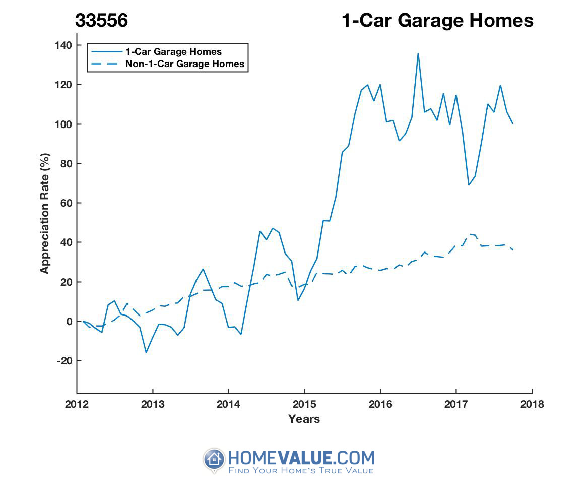 1 Car Garage Homes have appreciated 81% faster since 03/15/2013.