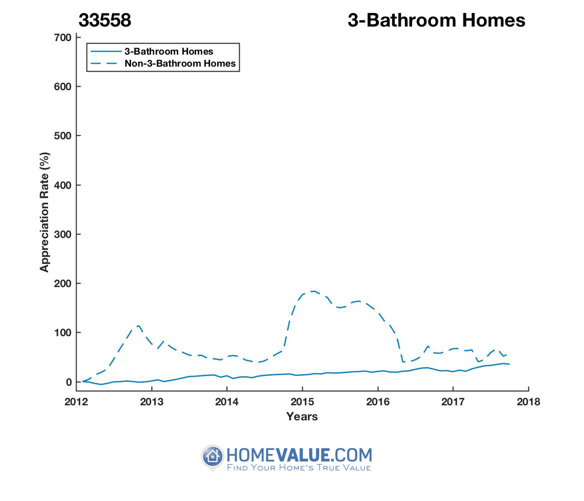 3 Bathrooms Homes have appreciated 46% faster since 03/15/2015.