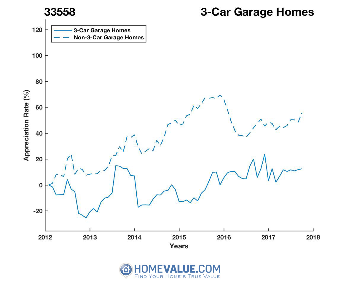 3 Car Garage Homes have appreciated 27% faster since 03/15/2015.