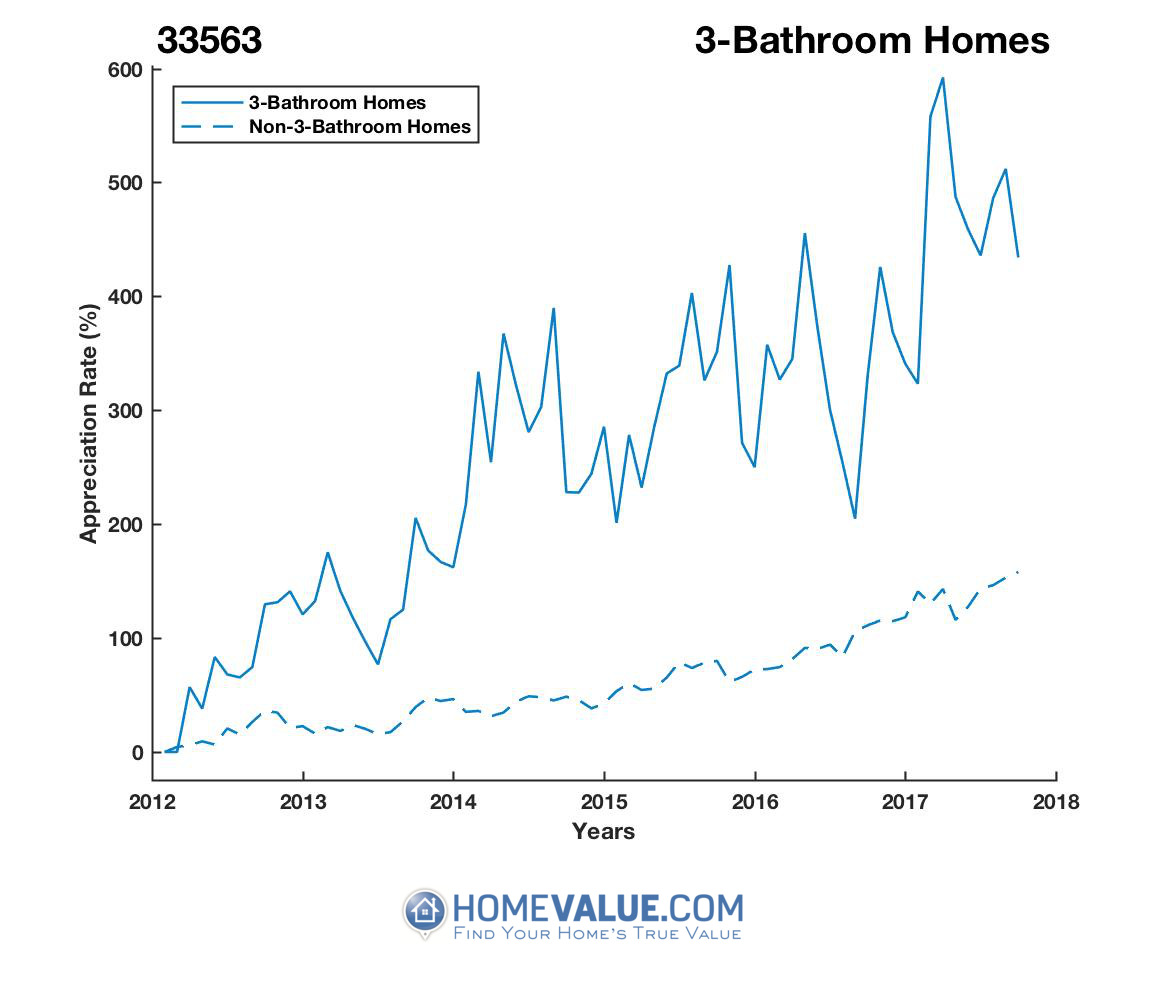3 Bathrooms Homes have appreciated 92% faster since 03/15/2012.