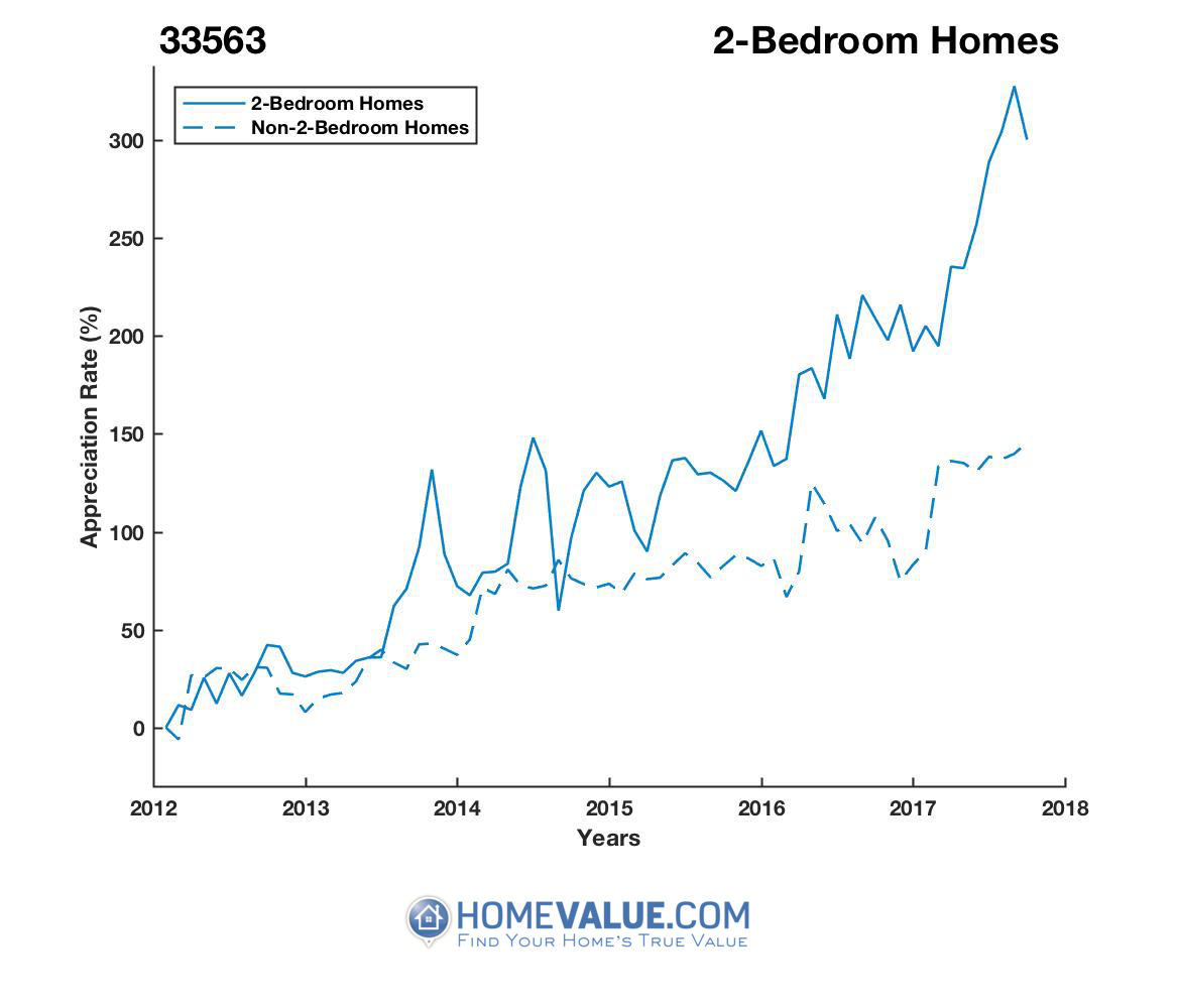 2 Bedrooms Homes have appreciated 2.7x faster since 03/15/2012.