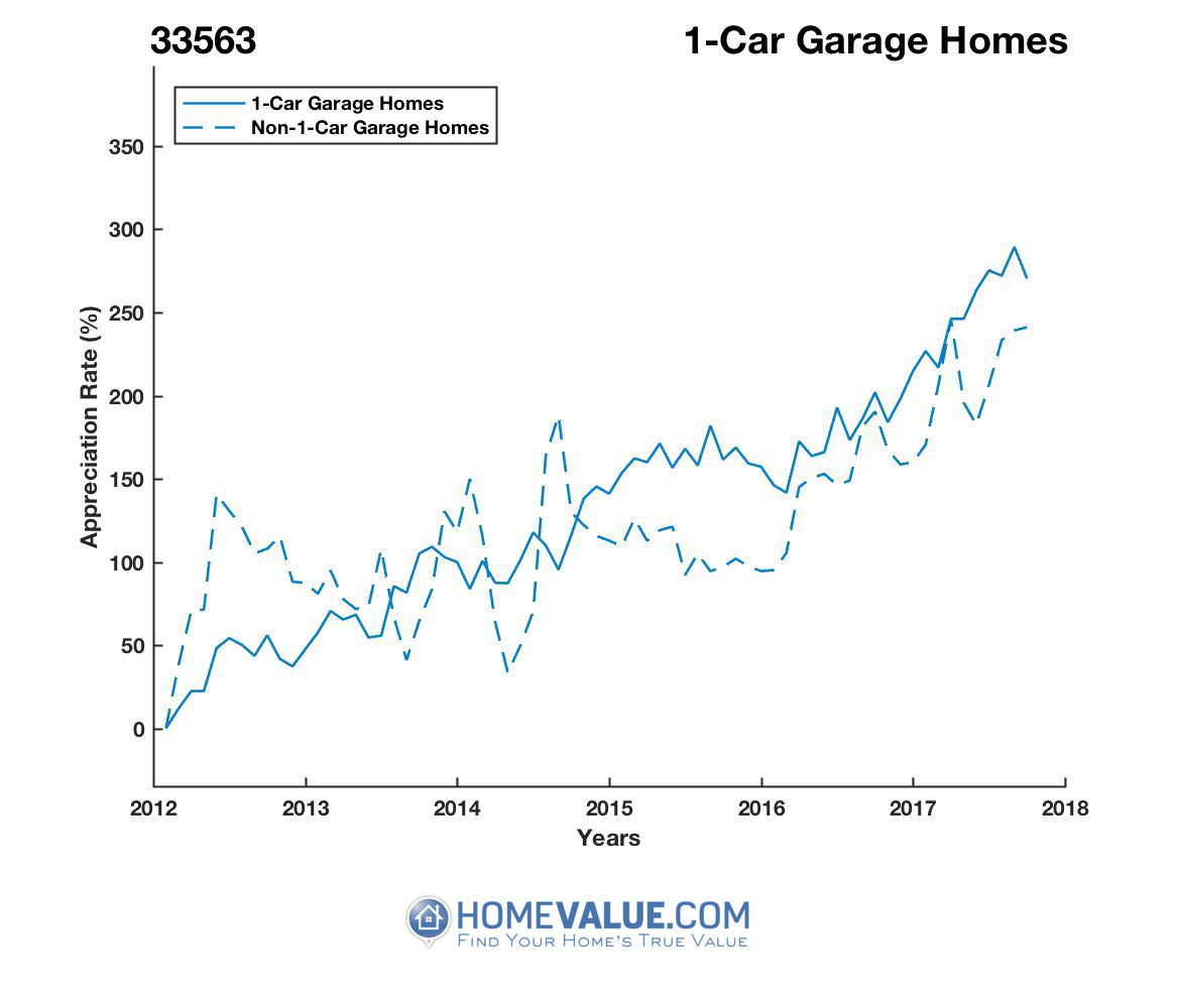 1 Car Garage Homes have appreciated 2.0x faster since 03/15/2012.