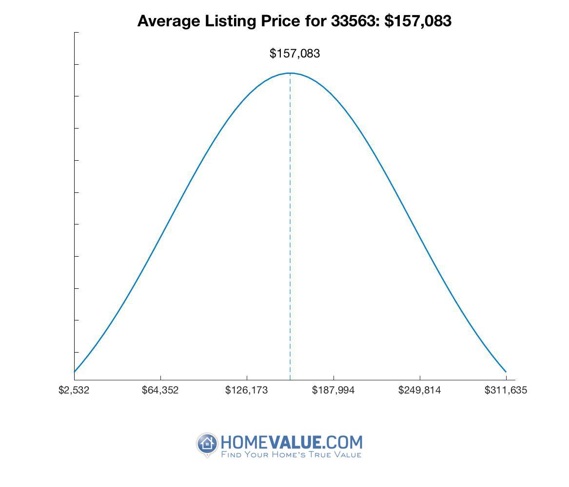 Average List Price 33563
