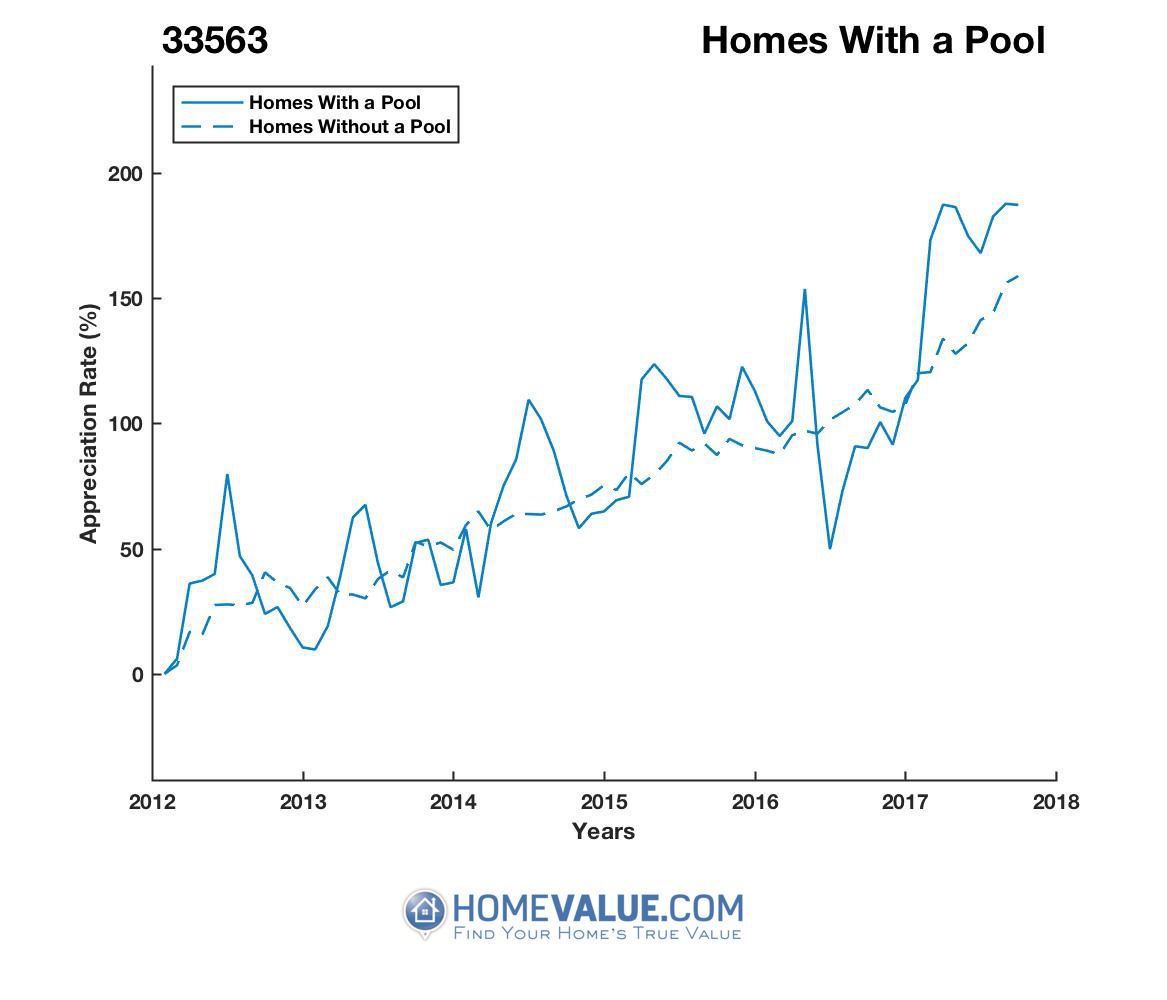 1 Homes With A Pool Homes have appreciated 48% faster since 09/15/2012.