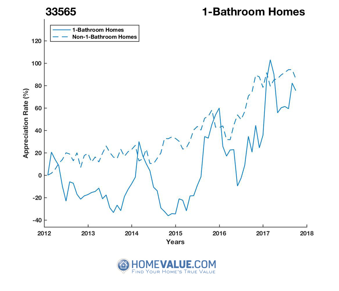 1 Bathroom Homes have appreciated 2.2x faster since 09/15/2014.