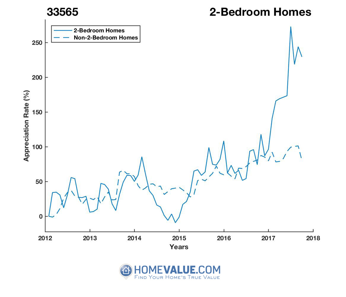 2 Bedrooms Homes have appreciated 3.2x faster since 09/15/2014.