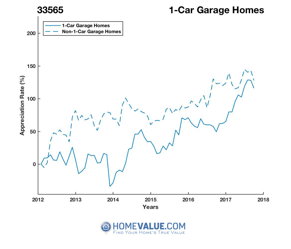 1 Car Garage Homes have appreciated 2.3x faster since 03/15/2014.