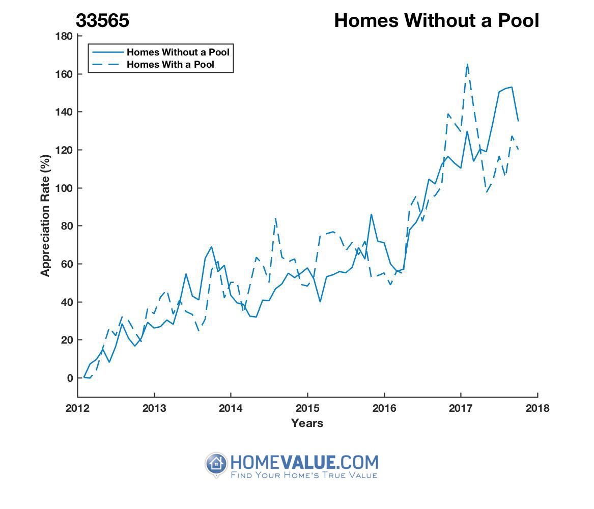 Homes Without A Pool Homes have appreciated 29% faster since 03/15/2014.