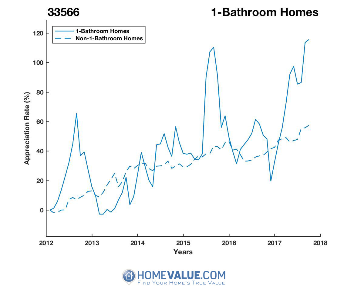 1 Bathroom Homes have appreciated 82% faster since 03/15/2013.