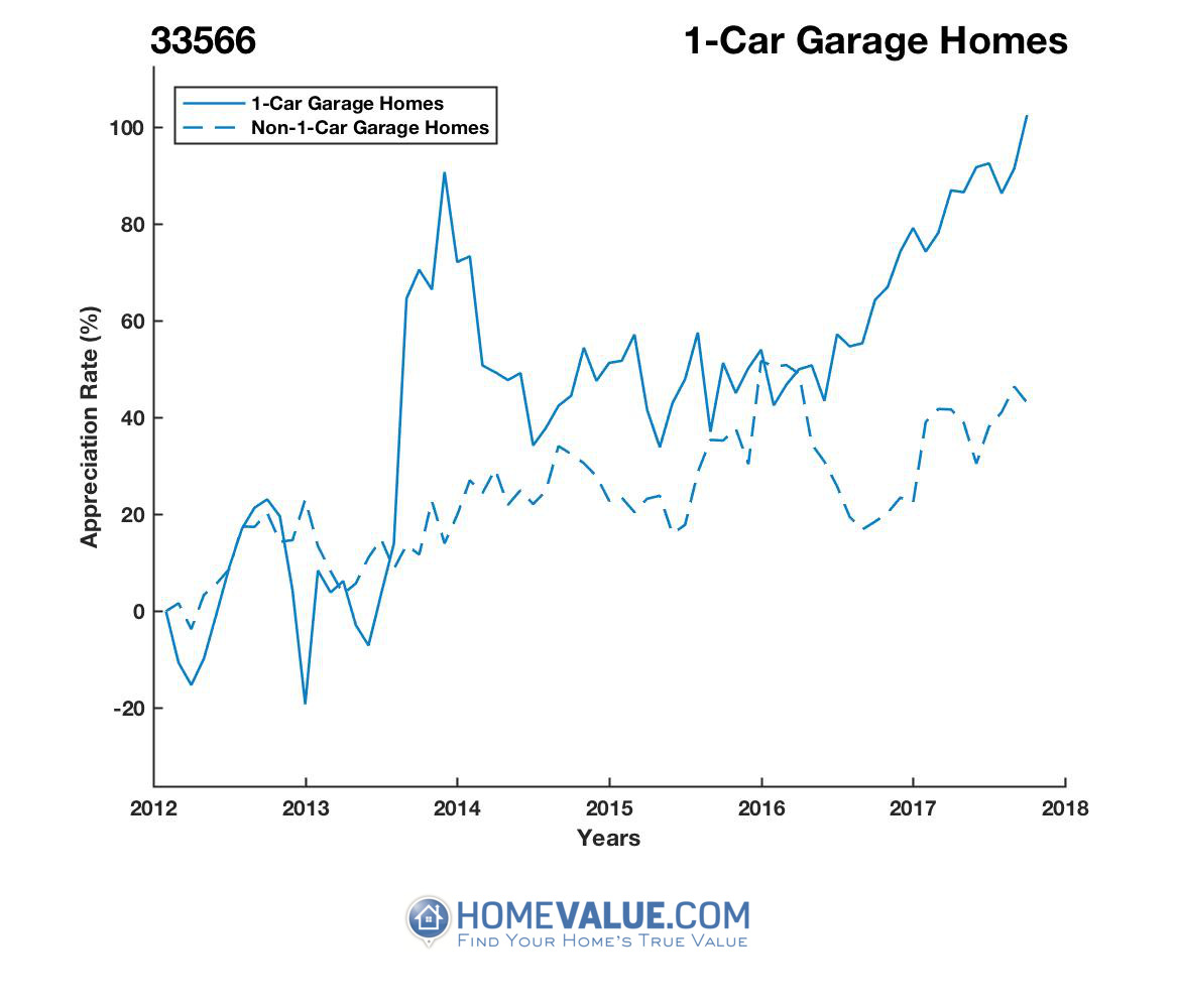 1 Car Garage Homes have appreciated 90% faster since 03/15/2012.