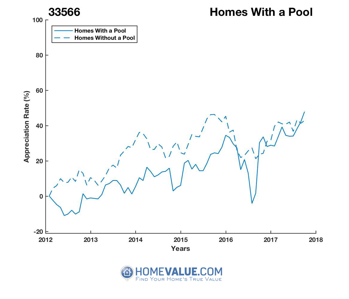 1 Homes With A Pool Homes have appreciated 38% faster since 09/15/2012.