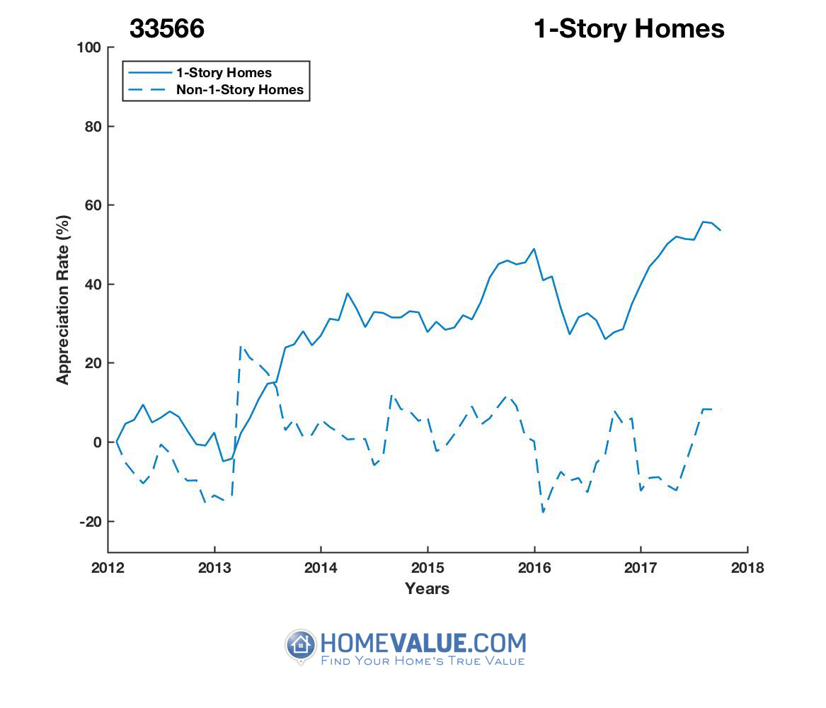 1 Story Homes have appreciated 63% faster since 03/15/2013.