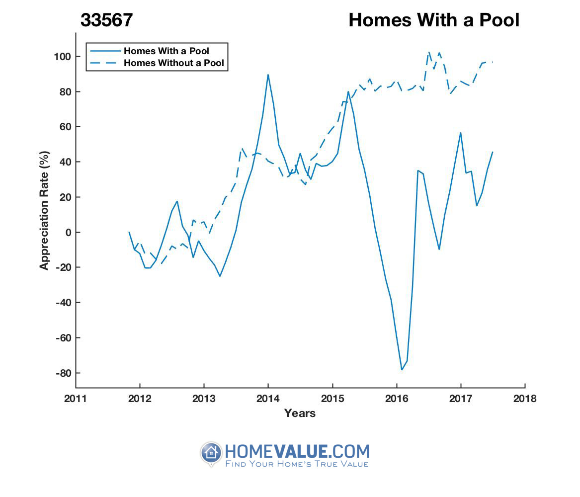 1 Homes With A Pool Homes have appreciated 2.3x faster since 03/15/2016.