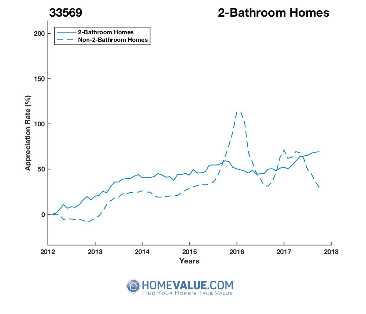 2 Bathrooms Homes have appreciated 34% faster since 03/15/2016.