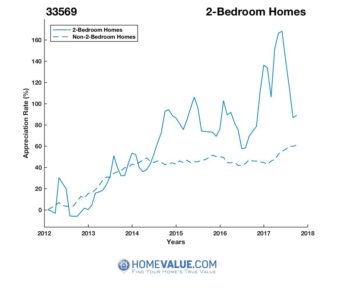 2 Bedrooms Homes have appreciated 53% faster since 09/15/2012.