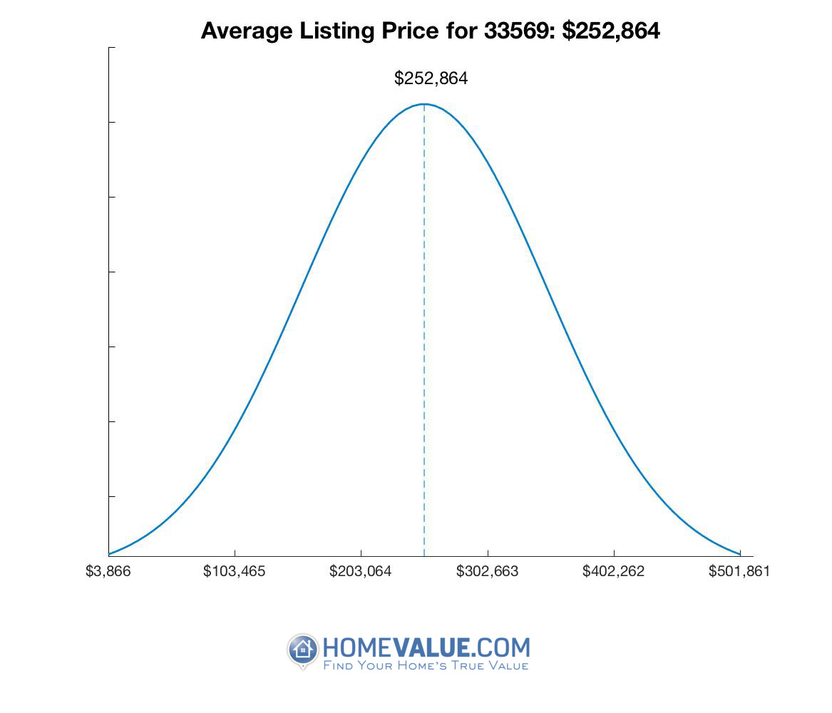 Average List Price 33569