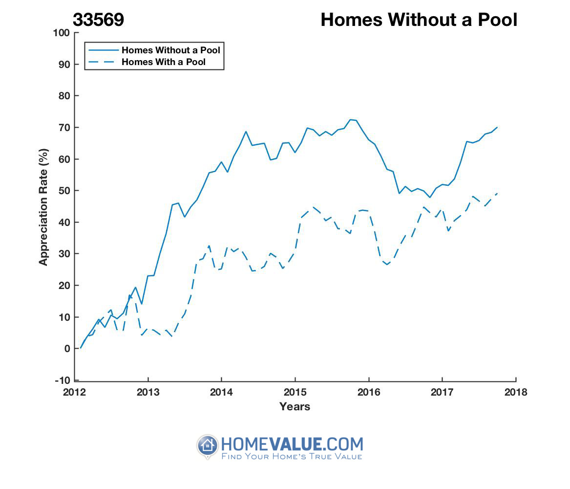 Homes Without A Pool Homes have appreciated 17% faster since 03/15/2012.