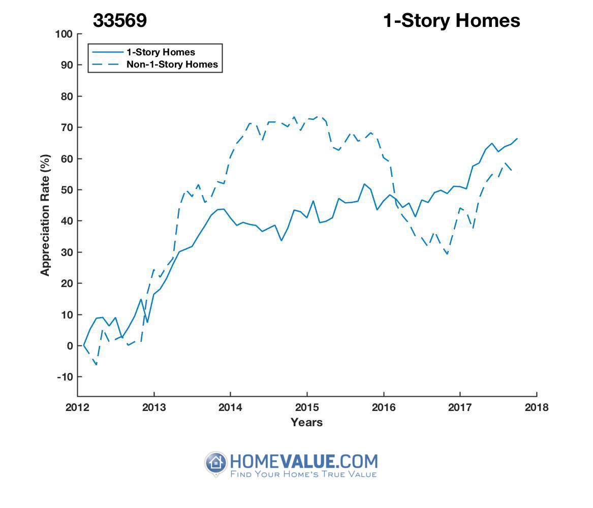 1 Story Homes have appreciated 30% faster since 09/15/2014.