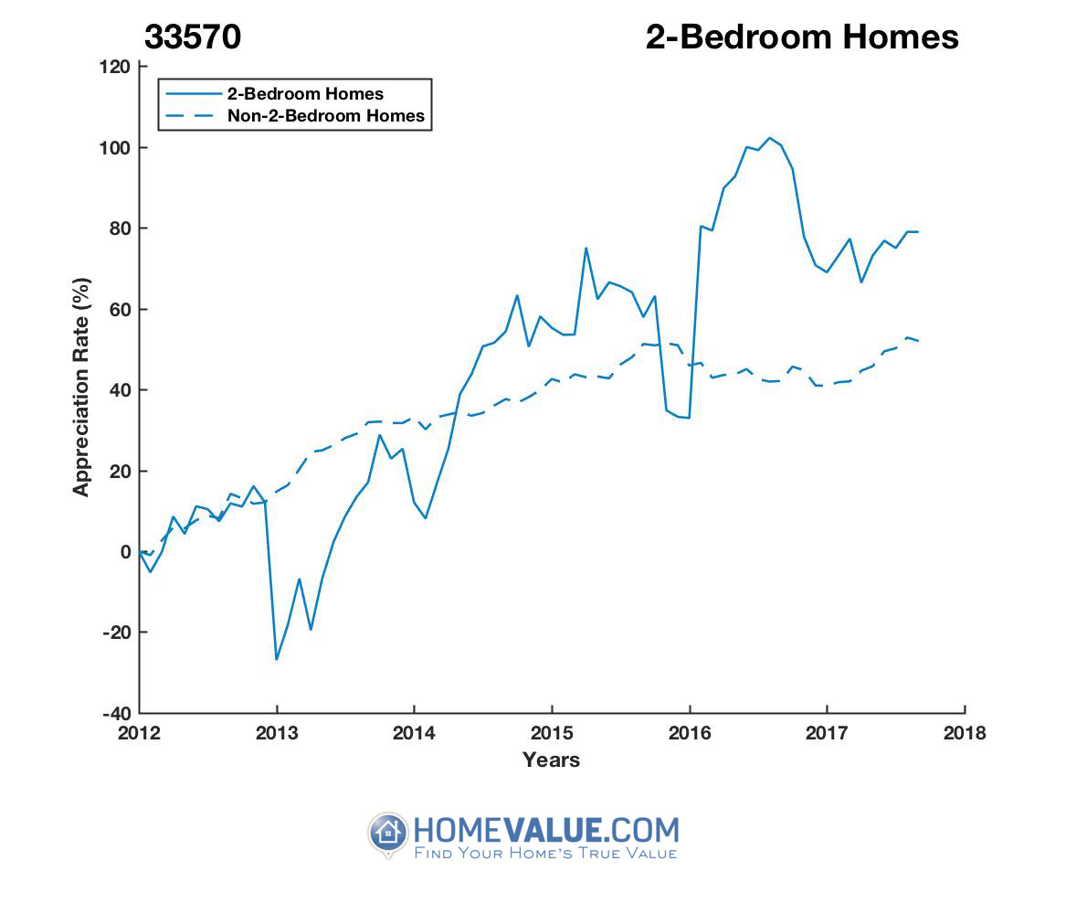 2 Bedrooms Homes have appreciated 2.0x faster since 03/15/2013.