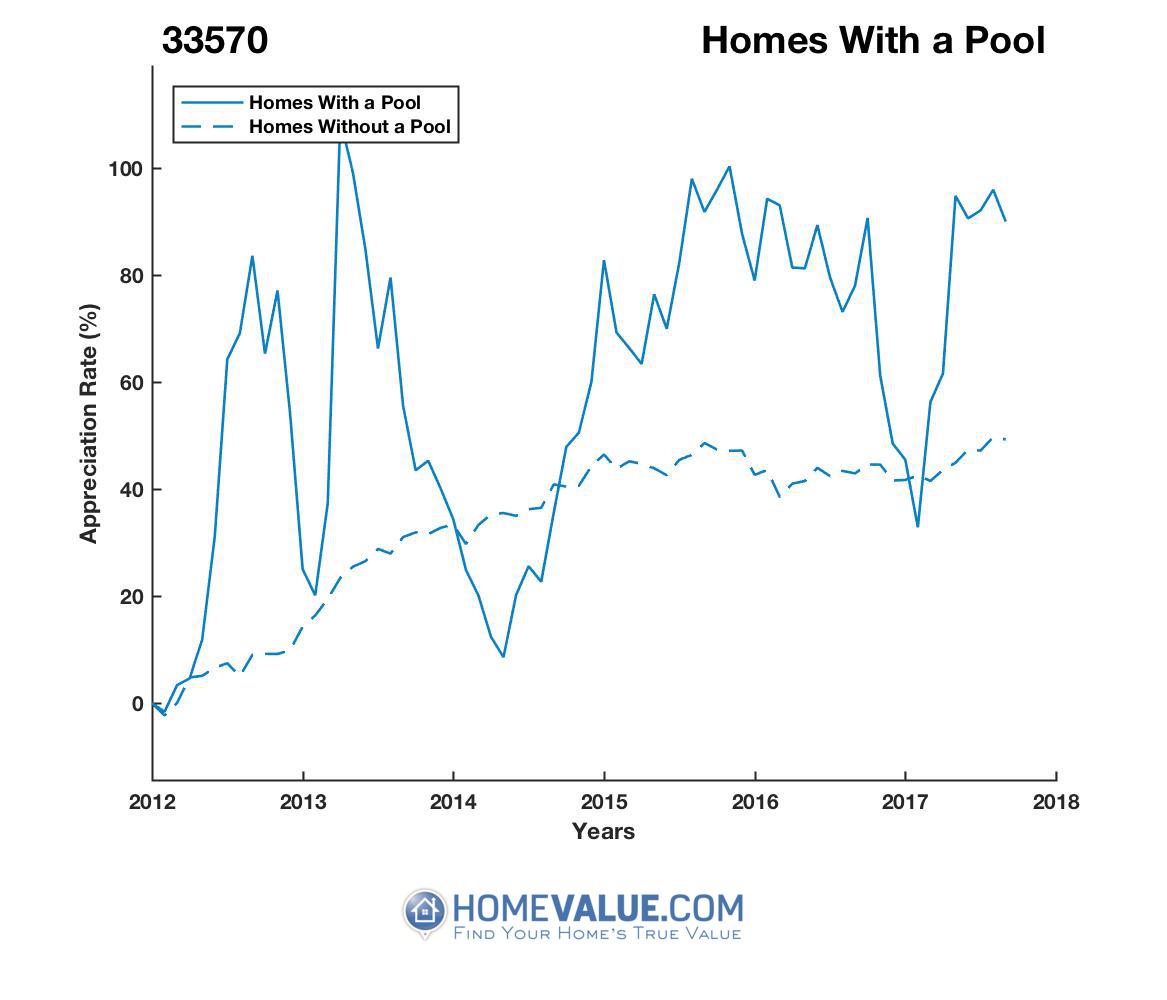 1 Homes With A Pool Homes have appreciated 69% faster since 03/15/2014.