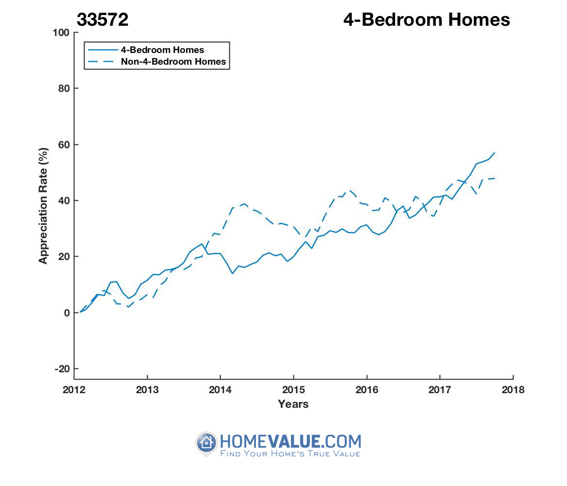 4 Bedrooms Homes have appreciated 27% faster since 03/15/2014.