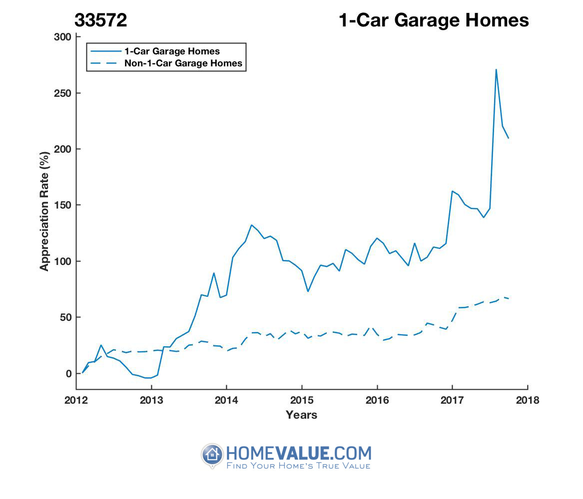 1 Car Garage Homes have appreciated 2.7x faster since 09/15/2012.