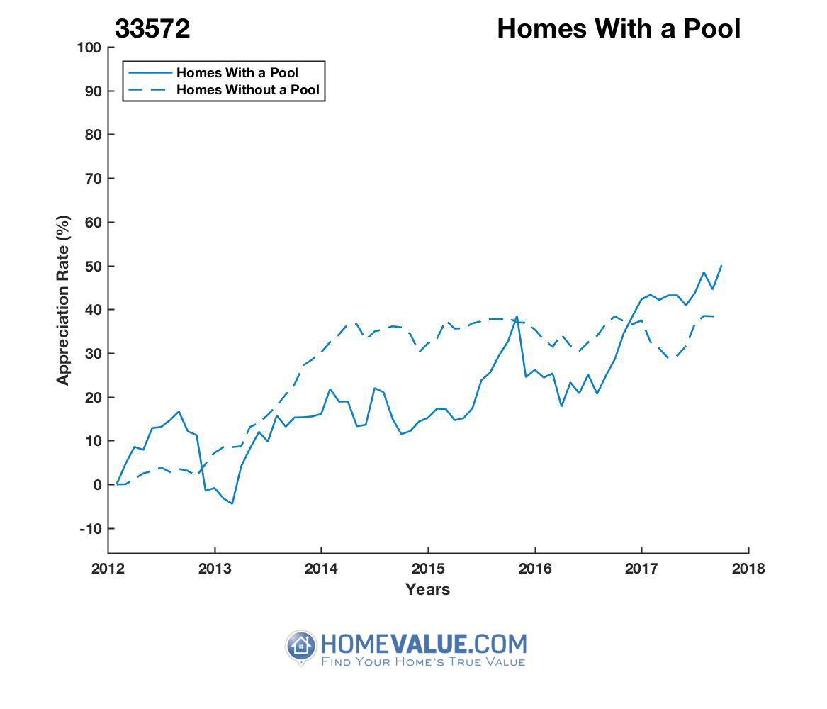 1 Homes With A Pool Homes have appreciated 32% faster since 09/15/2014.