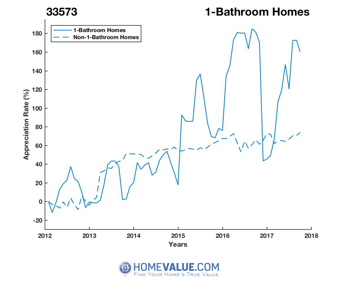 1 Bathroom Homes have appreciated 2.3x faster since 09/15/2013.