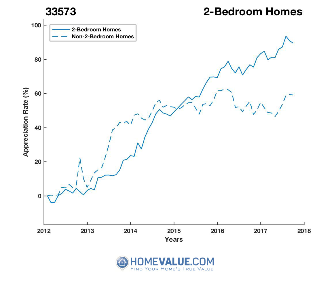 2 Bedrooms Homes have appreciated 53% faster since 09/15/2013.