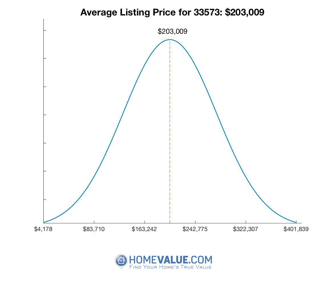 Average List Price 33573