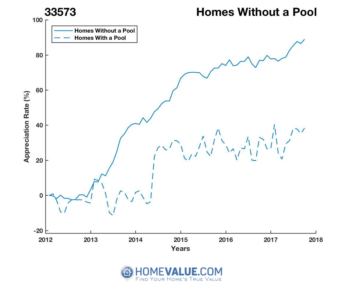 Homes Without A Pool Homes have appreciated 50% faster since 03/15/2012.