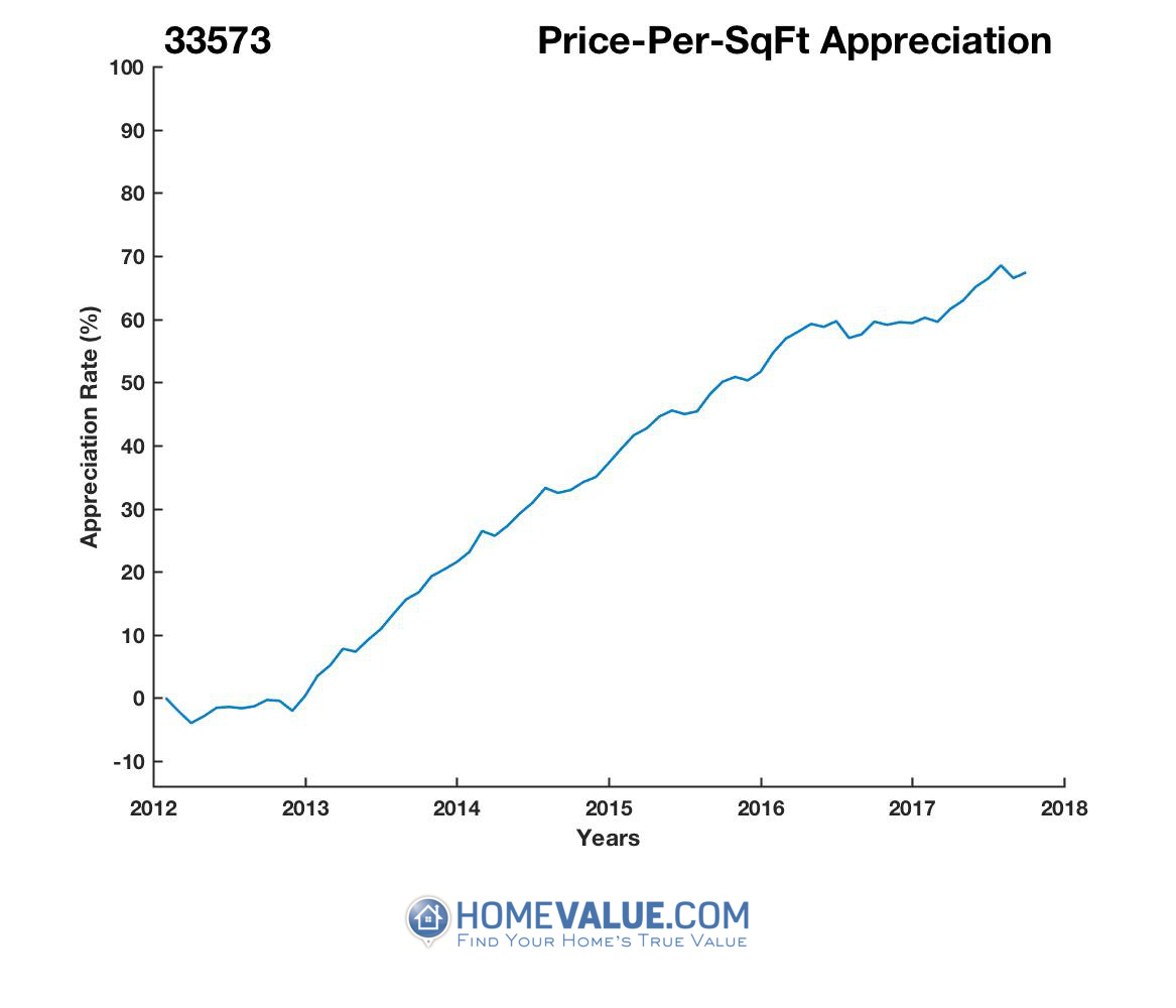 Average Price Per Sq.Ft. 33573