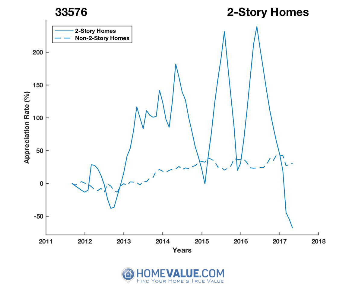 2 Stories Homes have appreciated 3.8x faster since 03/15/2017.