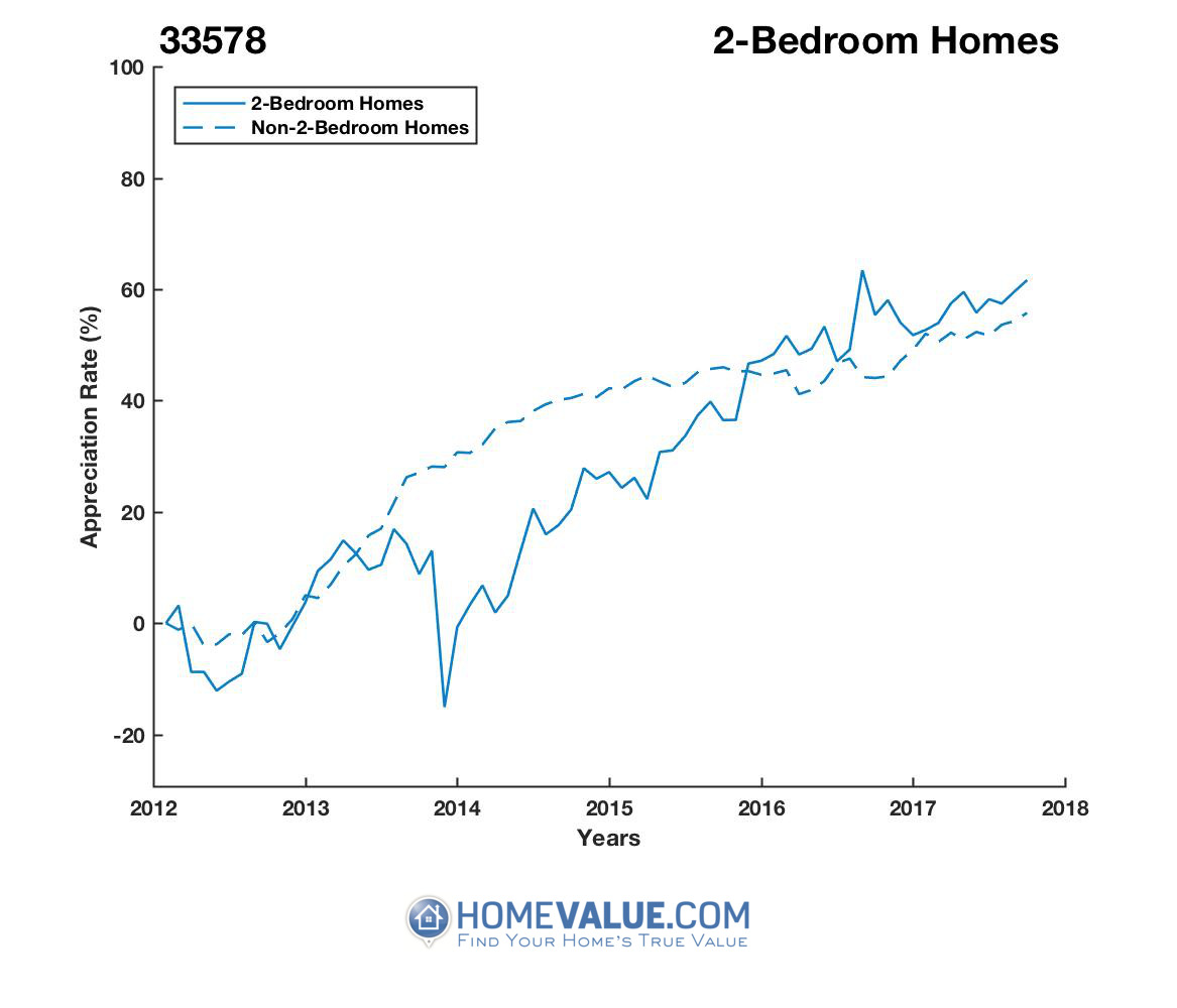 2 Bedrooms Homes have appreciated 43% faster since 03/15/2014.
