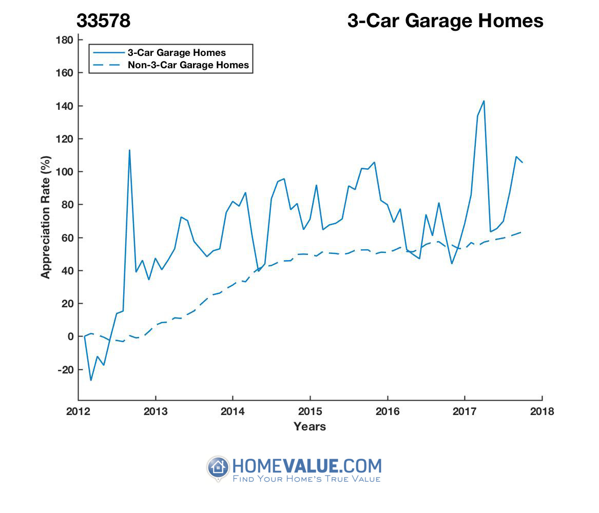 3 Car Garage Homes have appreciated 72% faster since 03/15/2012.