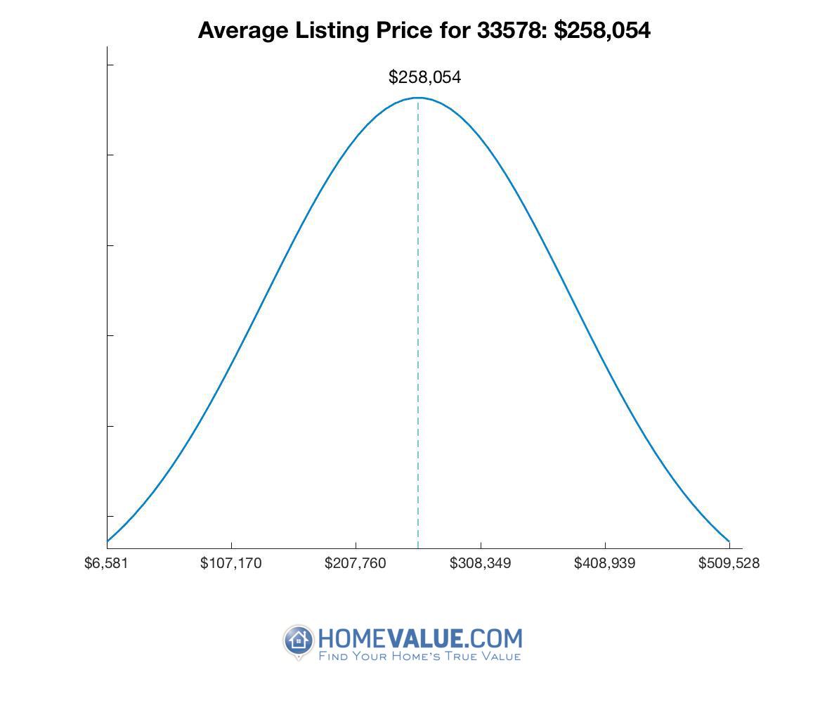 Average List Price 33578